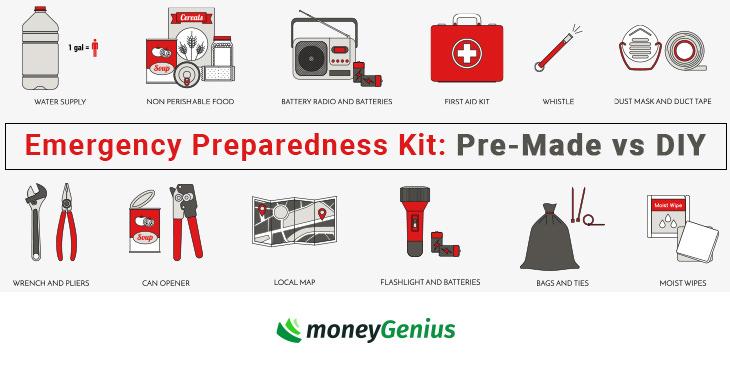 Emergency Preparedness Kit Pre Made Vs Diy How To Save Money
